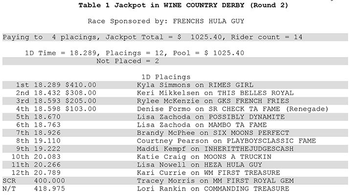 Wine Country Futurity & Derby