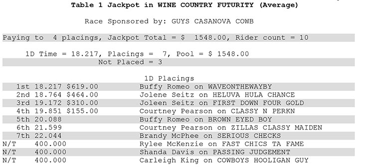 Wine Country Futurity
